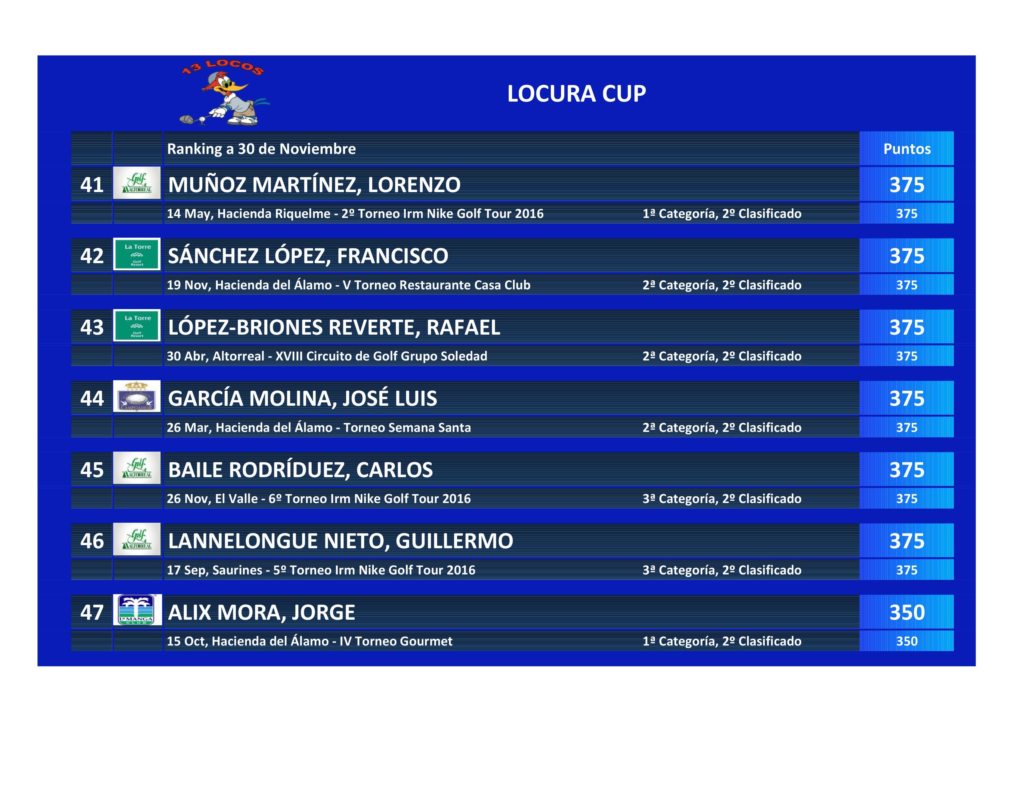 161130 Clasificación La Locura Cup (10)