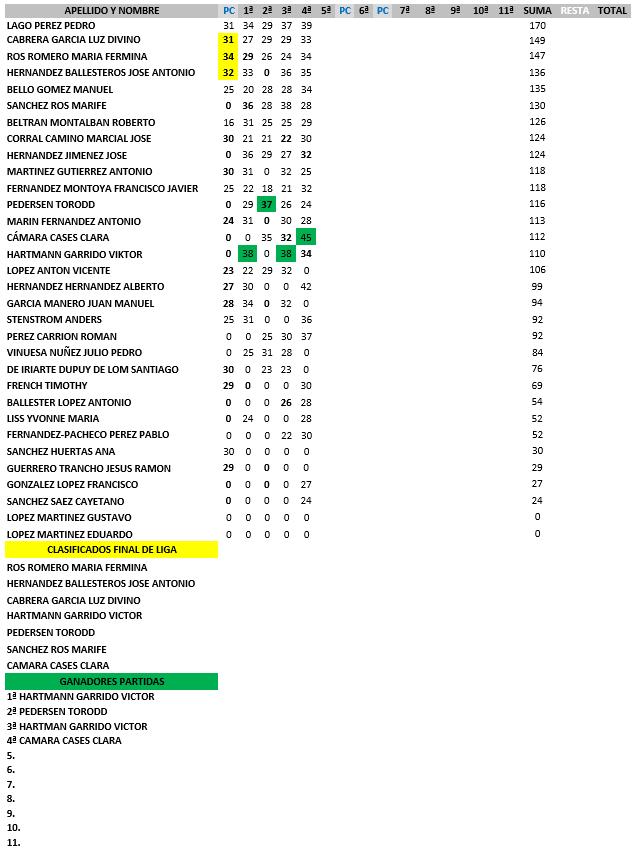 160501 LRO, Clasificación General 2ª Categoría