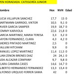 160813 LRO, Clasificación Categoría Junior