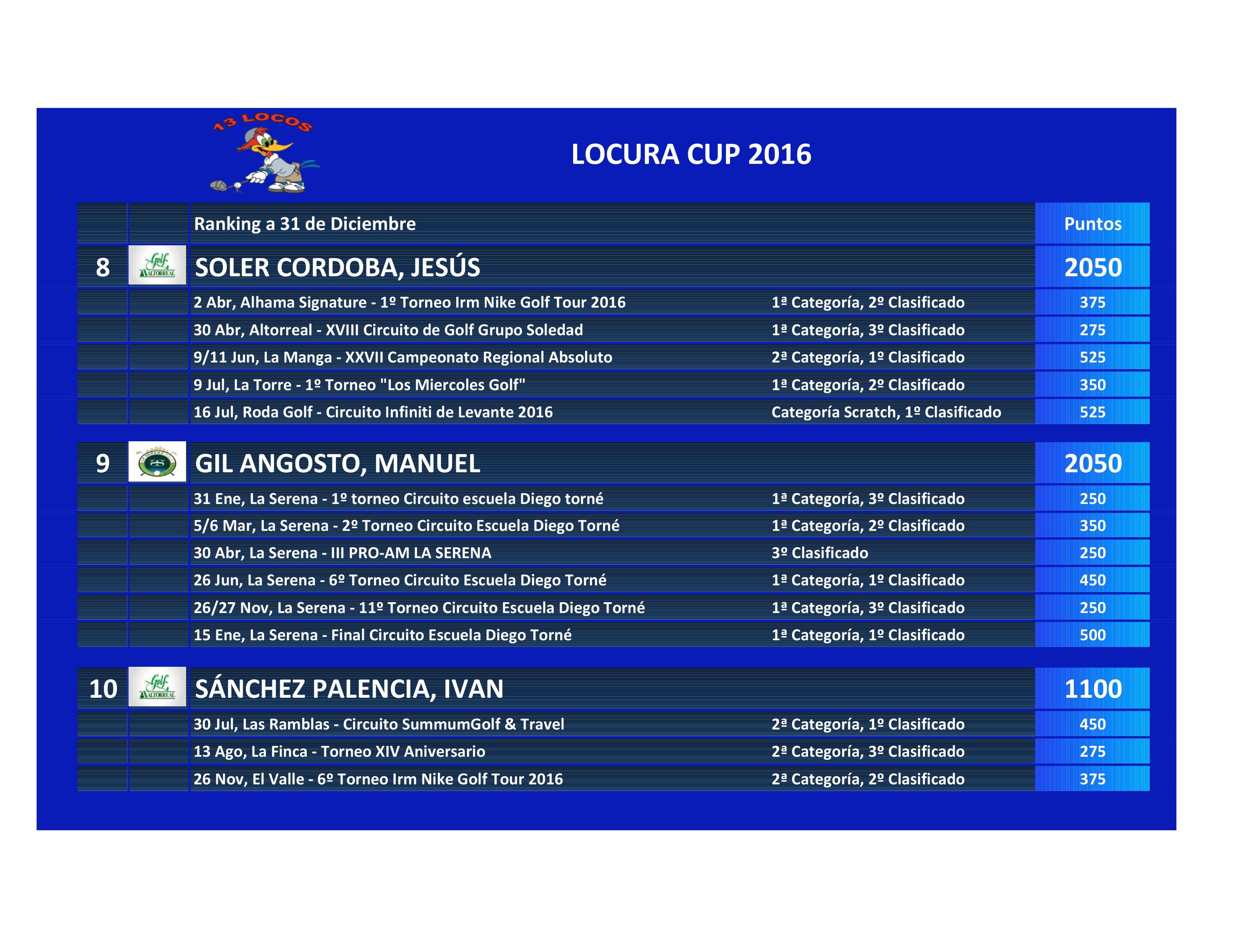 161231 Clasificación La Locura Cup (4)