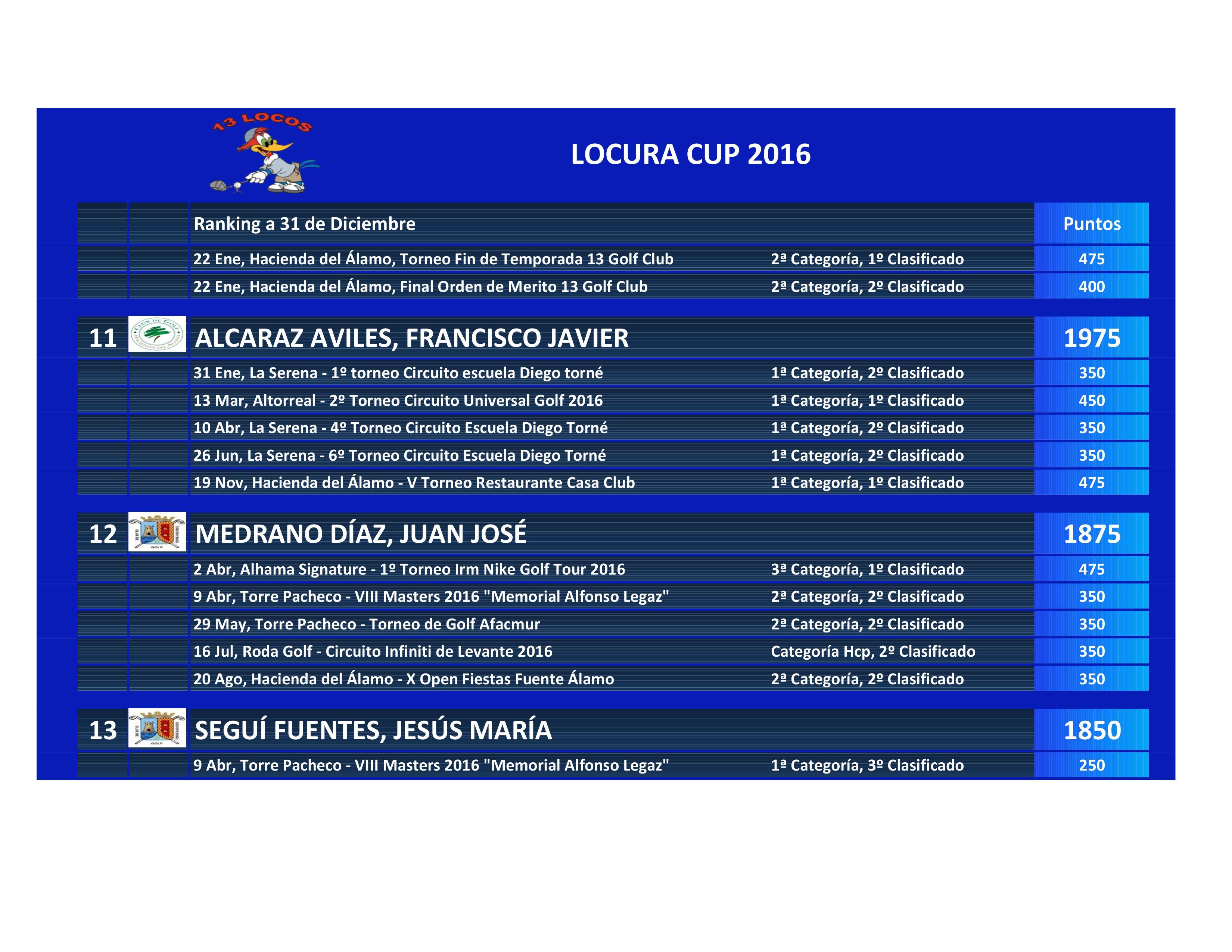 161231 Clasificación La Locura Cup (5)