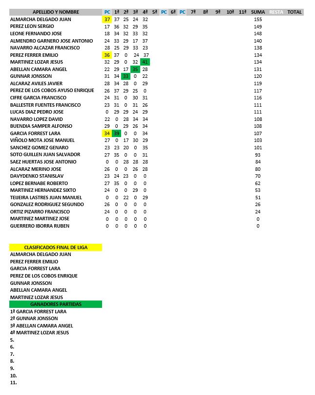170506 ROD, Clasificación general 1ª Categoría