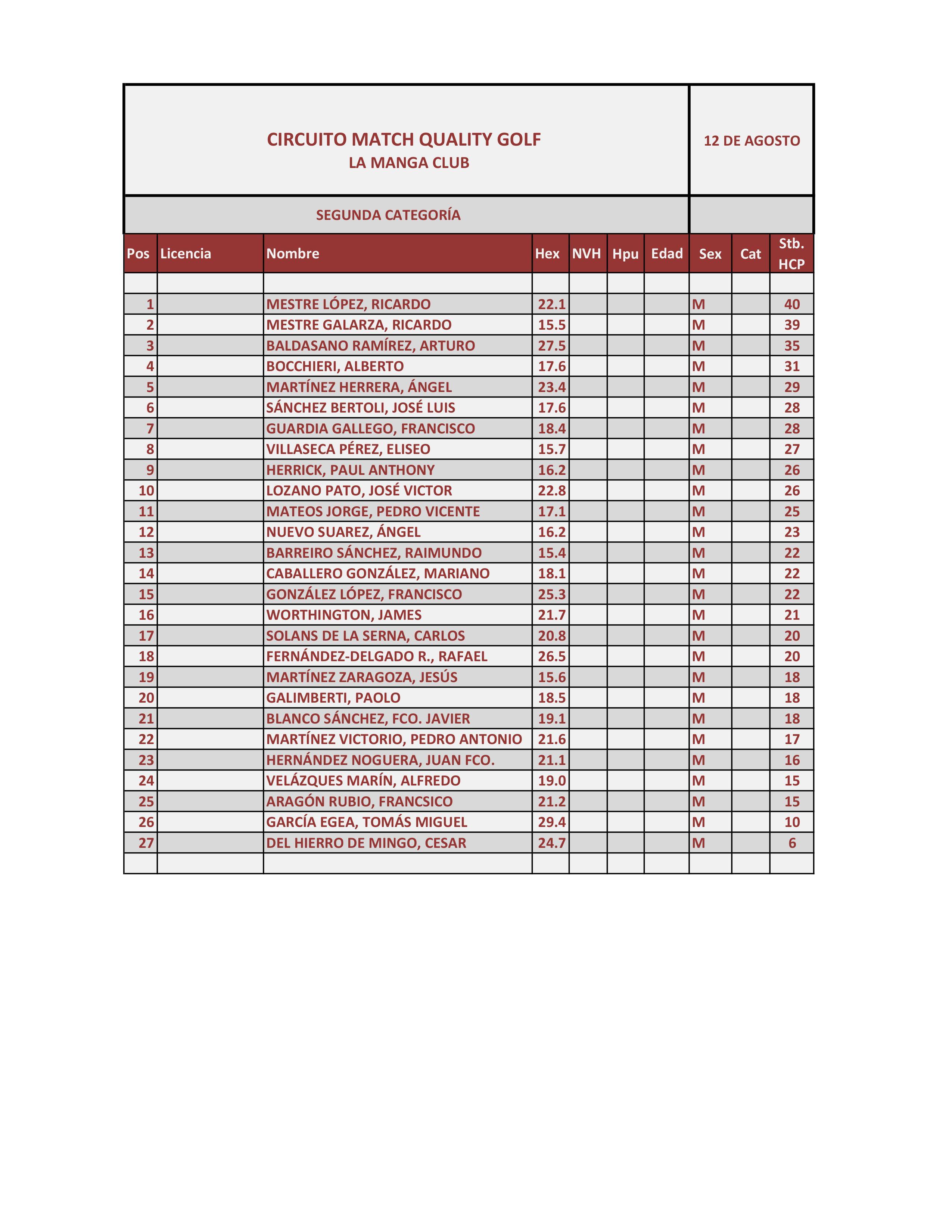 170812 LMS, Clasificación 2ª Categoría Caballeros