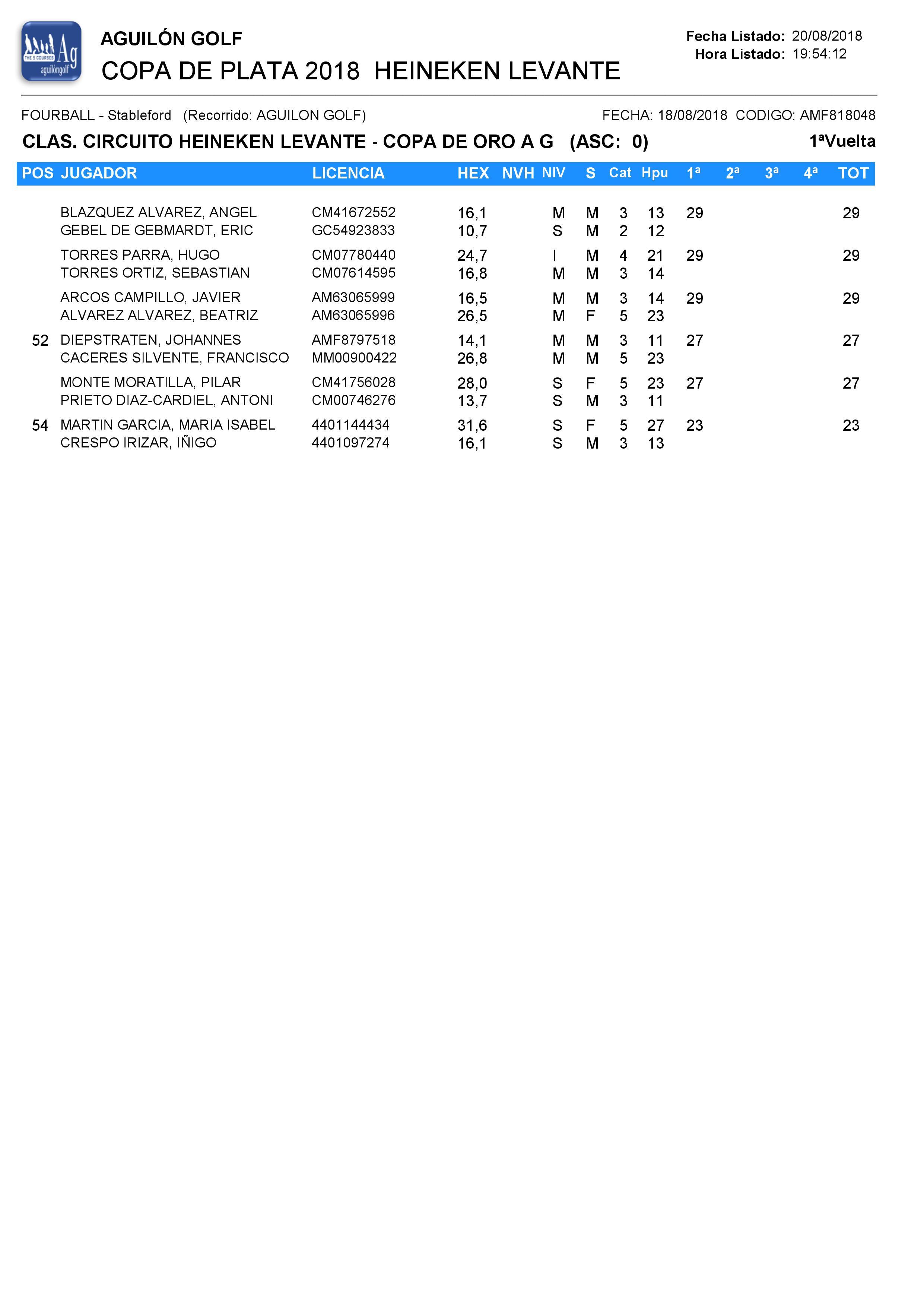 180818 AGU, Clasificación del torneo (3)