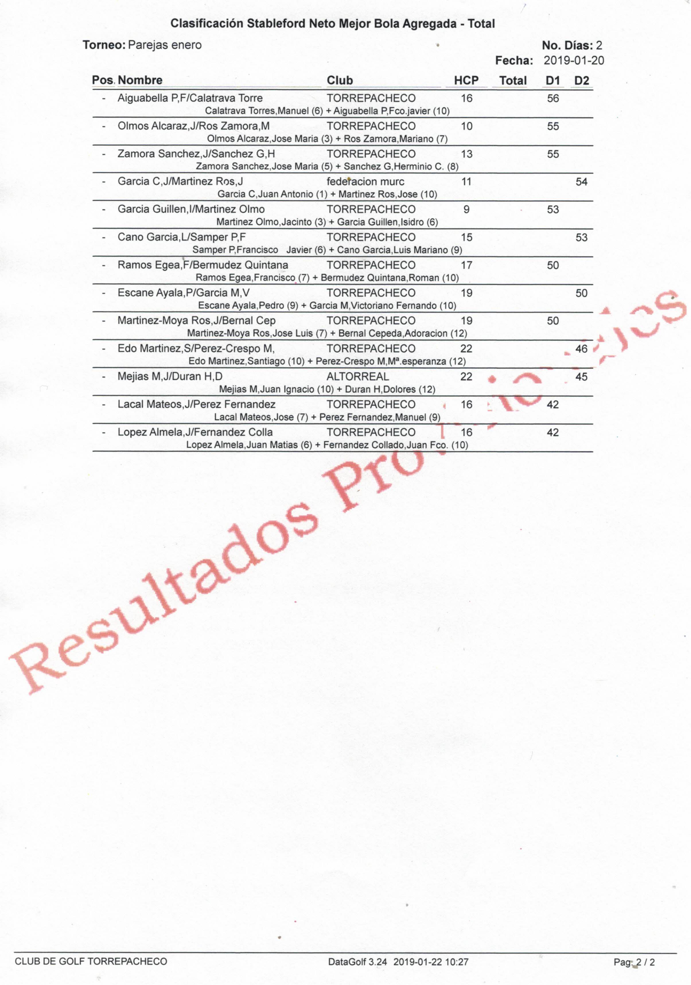 190120 TPA, Clasificación del torneo (2)