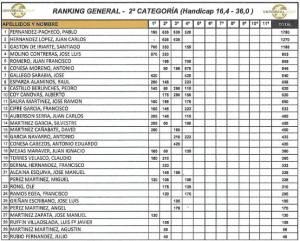 190511 SER, Clasificación General Provisional 2ª Categoría