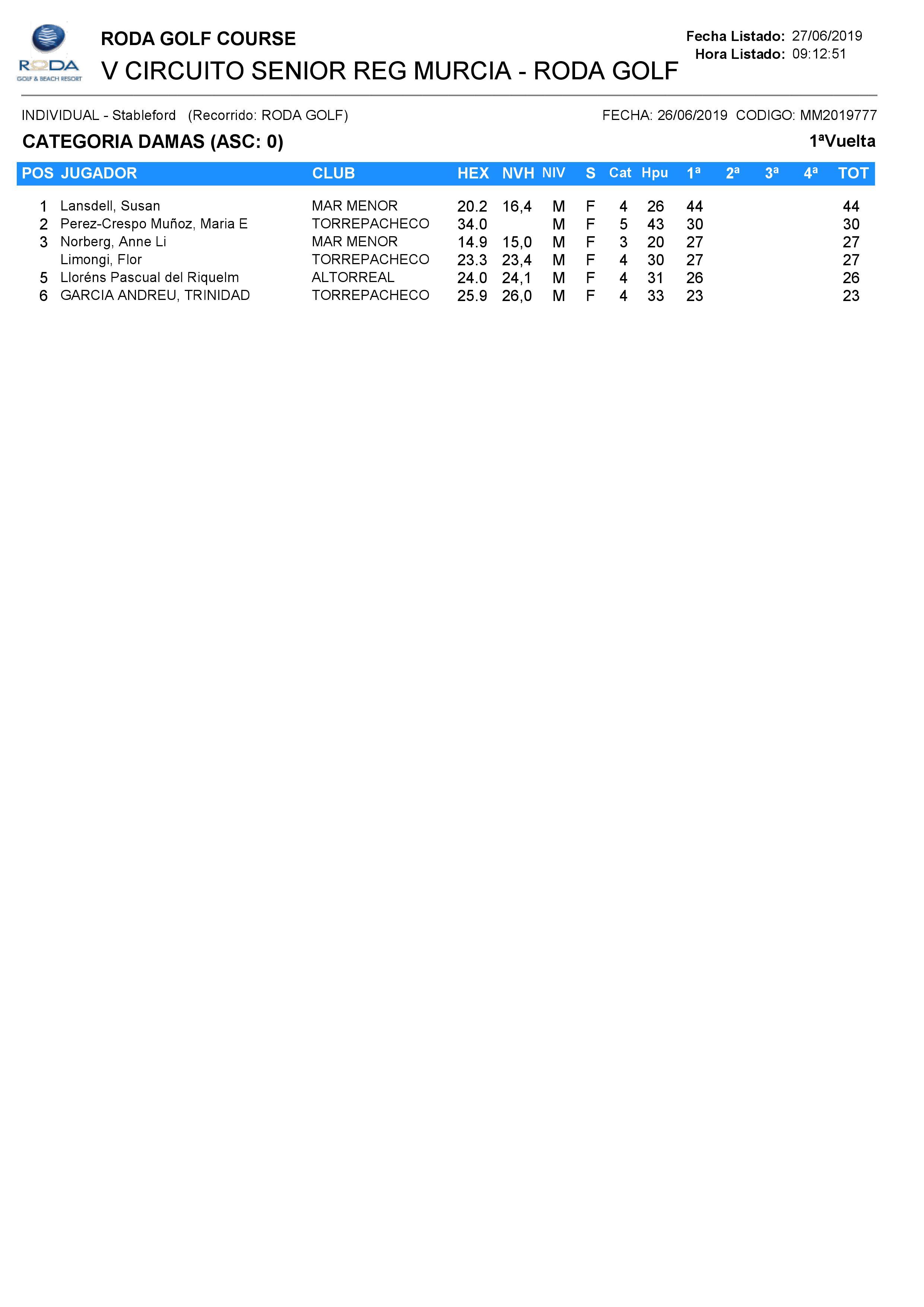 190626 ROD, Clasificación del torneo Categoría Damas