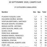 200920 LMS, Clasificación 1ª Cat. Caballeros