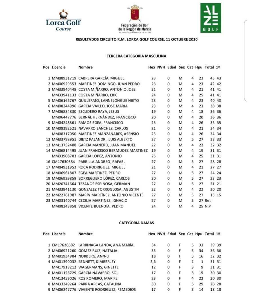 201011 LOR, Clasificación del torneo (3)