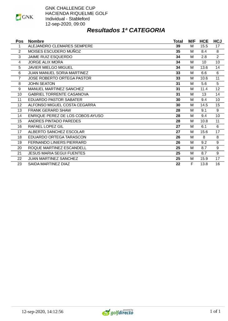 200912 HRI, Clasificación 1ª categoría