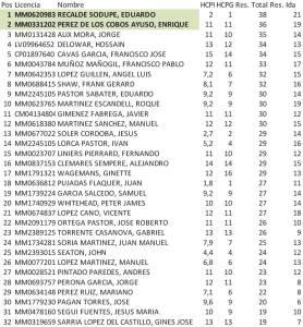 201226 HDA, Clasificación 1ª categoría