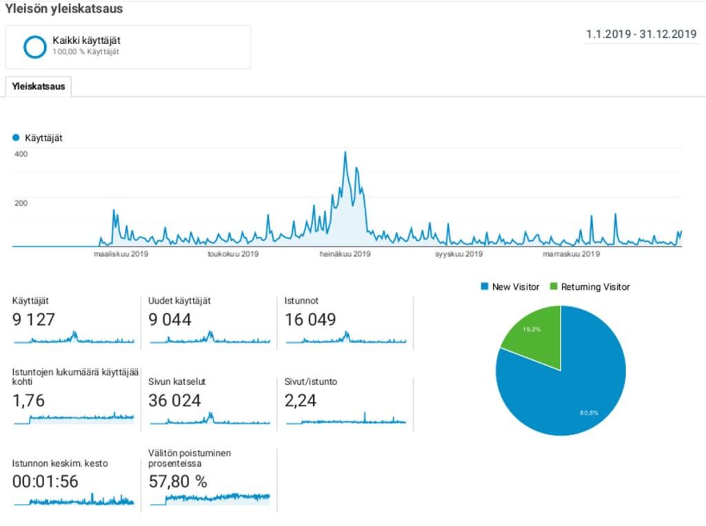Sanokaas mun sanonee-blogin tilastot 2019