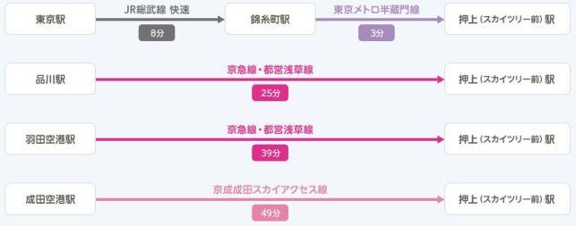 隅田川花火大会はスカイツリーで見るためのアクセス2