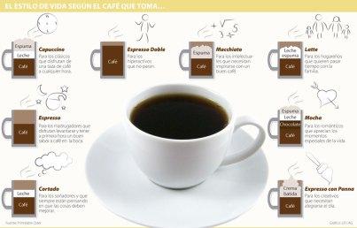 El cafe y la personalidad