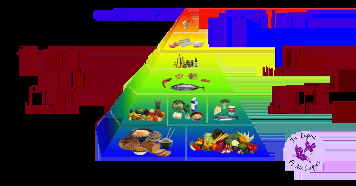 Dieta Y Lupus Qué Debo Comer Y Qué Alimentos Debo Evitar