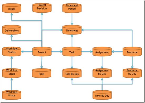 simplified ERD