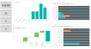 PowerBI Timesheet Dashboard