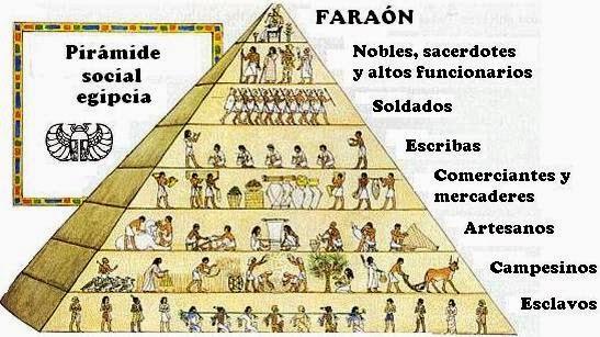piramide-social