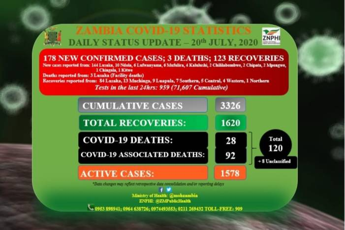 JCTR WARNS THAT MORE ZAMBIANS WILL DIE FROM COVID-19 BECAUSE OF NEGLIGENCE