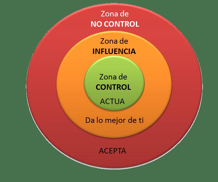 anillos de control