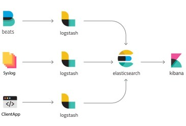 Giám sát log tối ưu với ELK – Elasticsearch Logstash Kibana