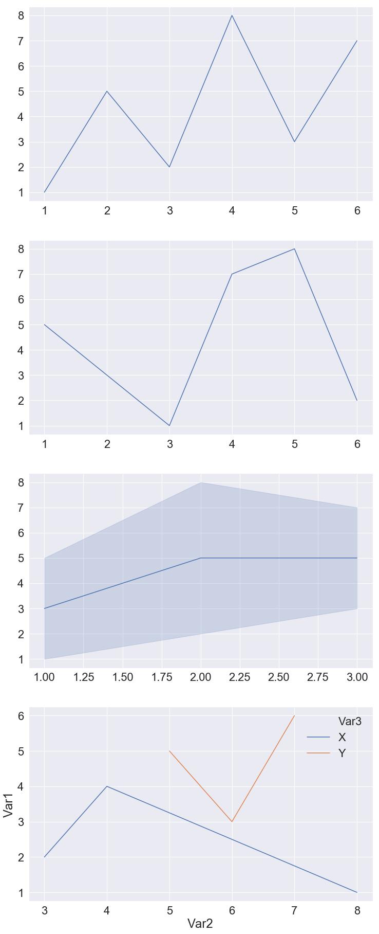 4 line-plots