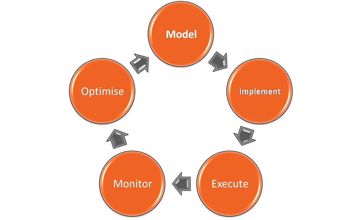 Business Process Lifecycle Model