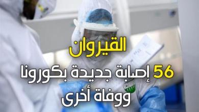 Photo of القيروان: 56 إصابة جديدة بكورونا ووفاة أخرى