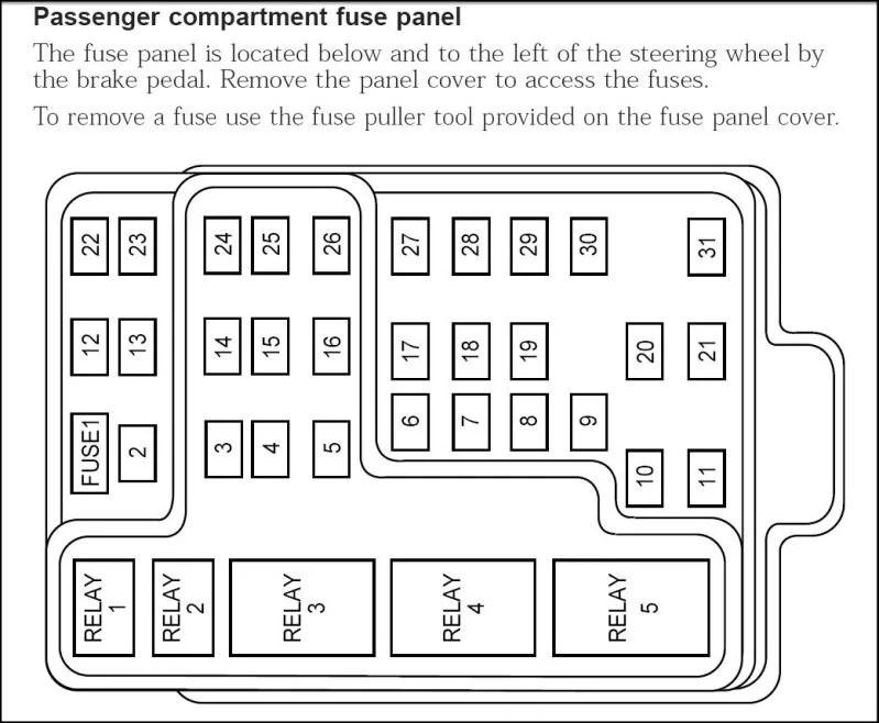Ford F150 Passenger Fuse Box Diagram