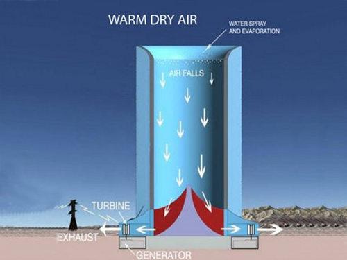 Esta torre hace uso de la energía solar para generar electricidad mediante energía eólica