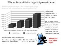 TAM - Figure 7
