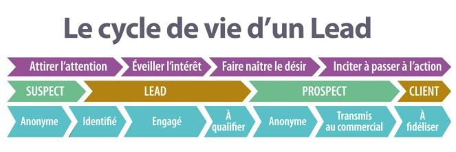 Cycle de vie d'un lead illustration