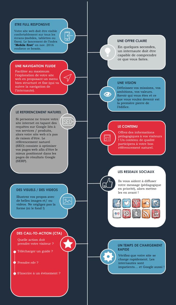 10 conseils pour optimiser votre site web