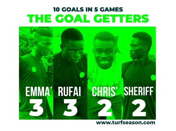 Ahead of Matchday6 vs Flourish FC, Here's our Top Goal Getters: Emmanuel, Rufai, Chris' and Sheriff with 10 goals altogether.