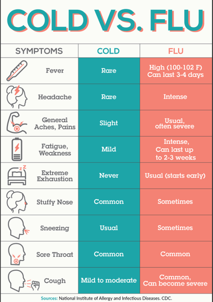cold vs flu turk express care clinic