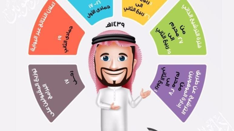 رابط نتائج اختبار القدرات العامة برقم الهويه 1442 قياس qiyas sa تسجيل دخول قياس