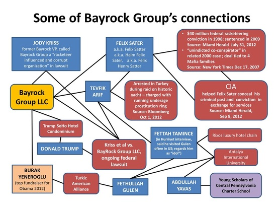 Image result for photo of the bayrock group offices