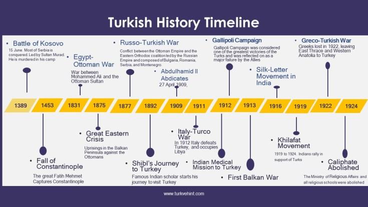 Turkish History Timeline