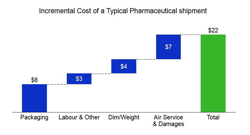 Pharma Costs