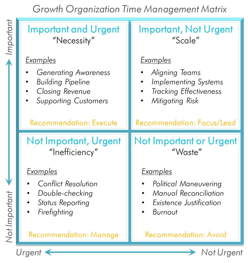 Organizational Time Management