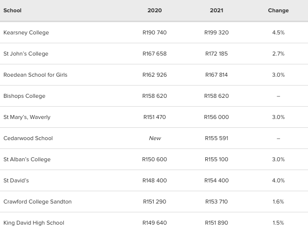 Private schools top 10