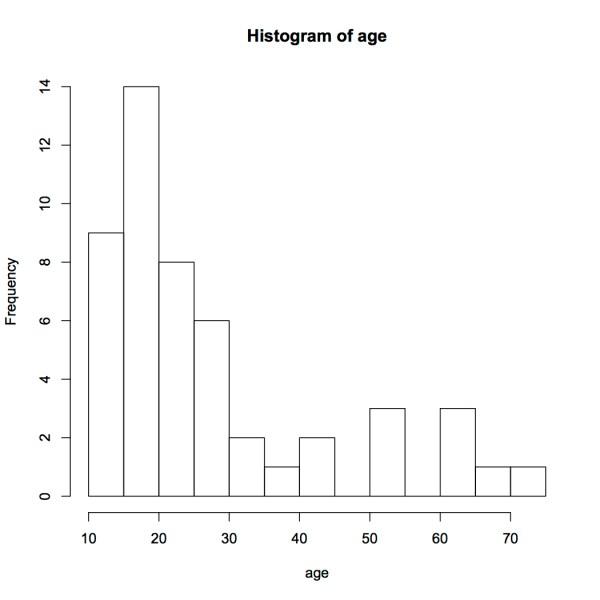 hist(age) break 20
