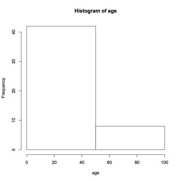 hist(age) breaks 2