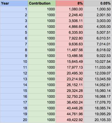 Investment simulation