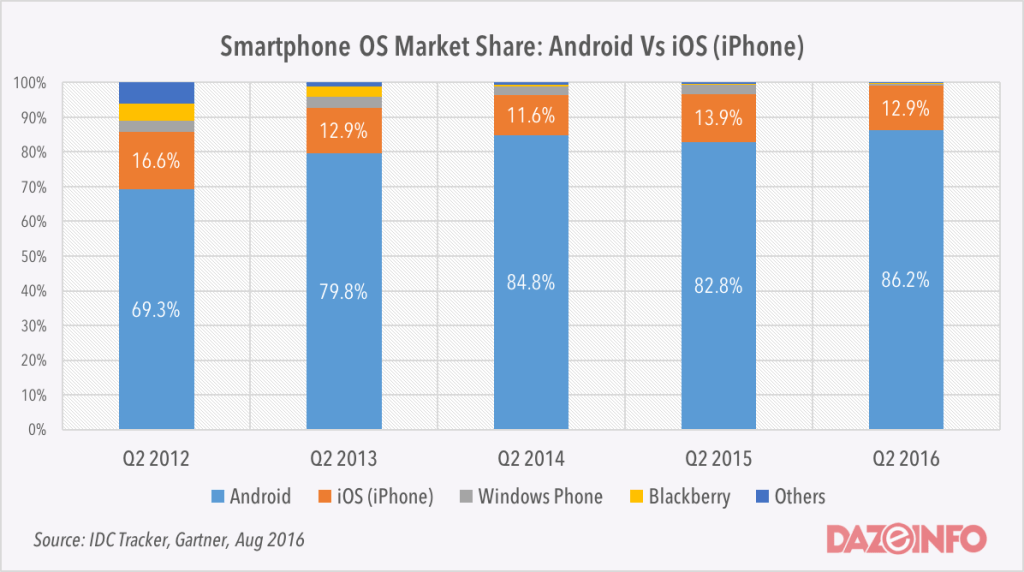 android app development is more popular