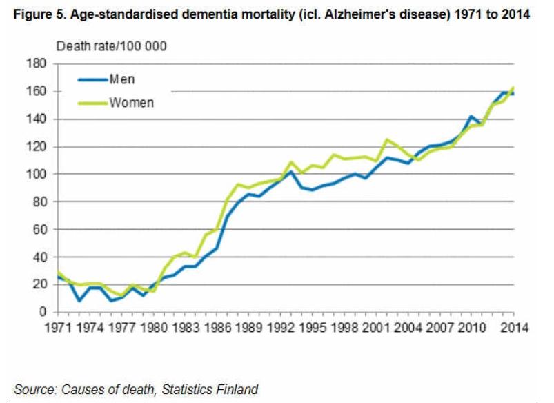 dementia_mortality