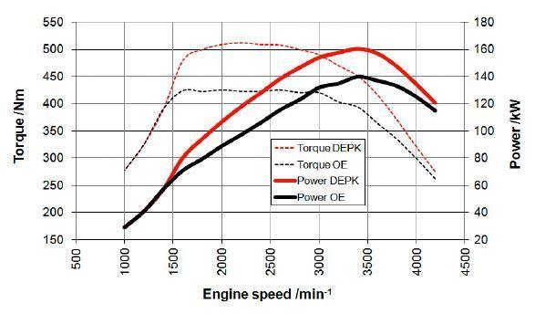 Toyota Powerboost – większa moc Hiluxa i Land Cruiserów