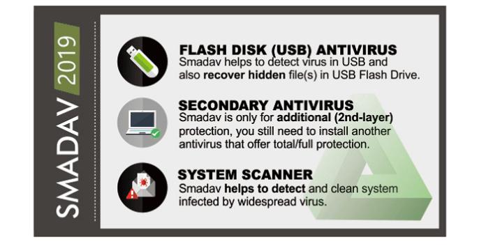 Télécharger Smadav Pro Crack + Clé de Licence ( Full Version )