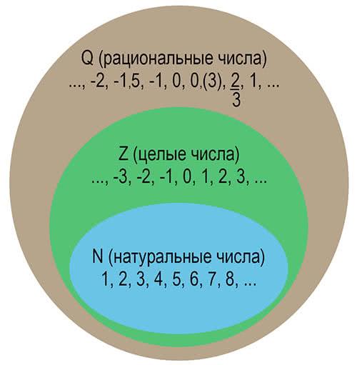 Veel rationele getallen