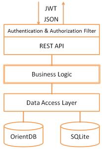 REST app architecture